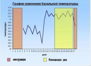 Способы вычисления овуляционного периода