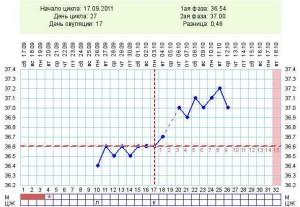 Для чего нужен график базальной температуры