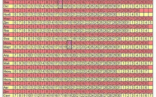 Таблица ПДР